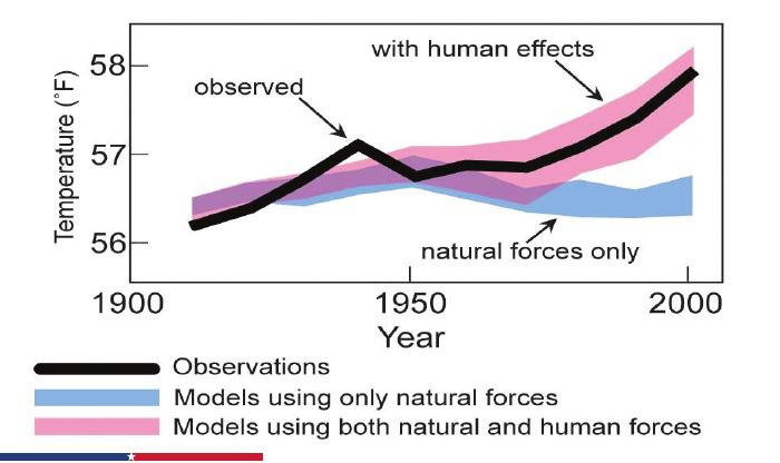 grafico clima 1
