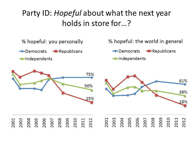 PID-Hope-fear-for-2013