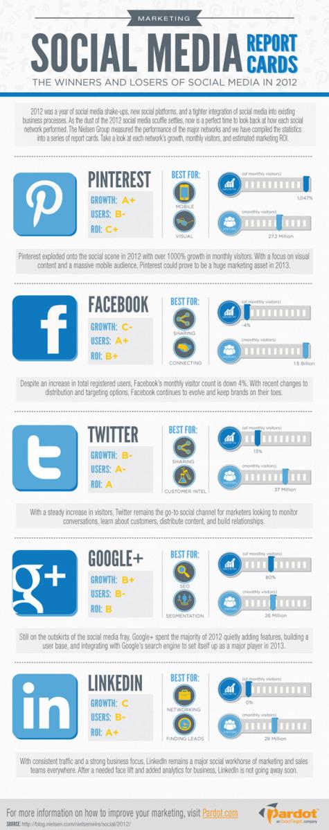 social_media_2012_report_cards.jpg