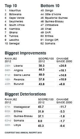 Mo Ibrahim's Africa scorecard