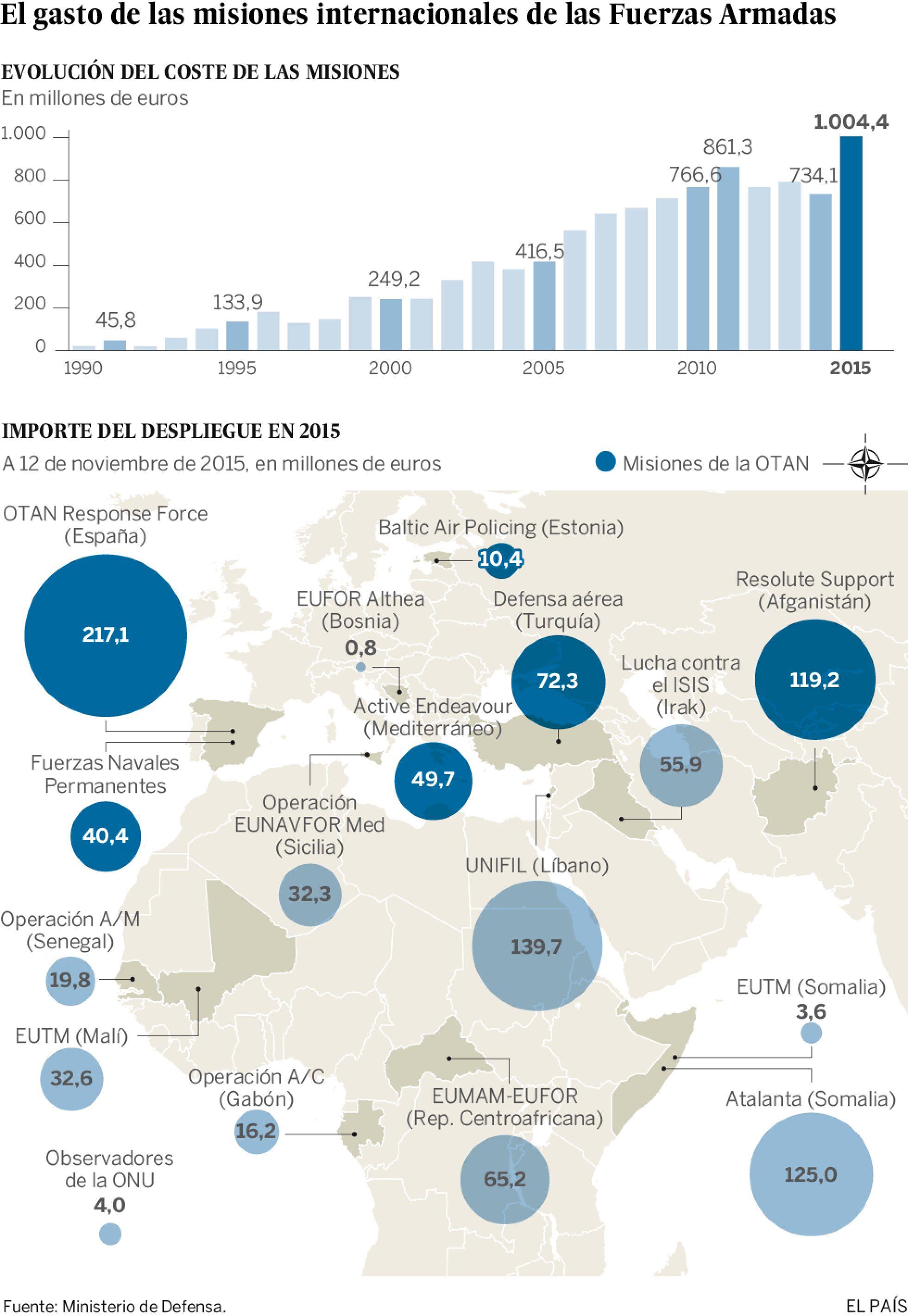España en misiones extranjeras Noviembre 2015
